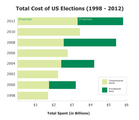 predicted spending 2012 US presidential election